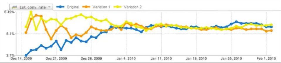 《平安夜话增长:1000个热点也比不上 A/B测试的万字优化秘籍》