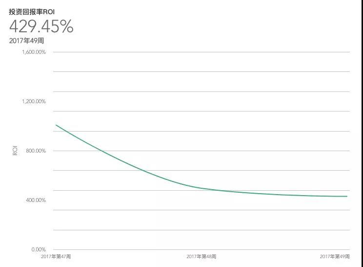 SEM竞价不会分析数据,只会浪费更多钱!