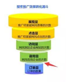 SEM竞价效果不好,你必须分析的4个关键环节!