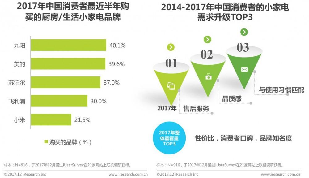 【权威报告】2017年中国消费者购物趋势洞察