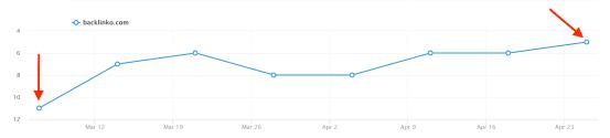 SEO案例分析:我是如何在7天内让自然流量增长652%的!