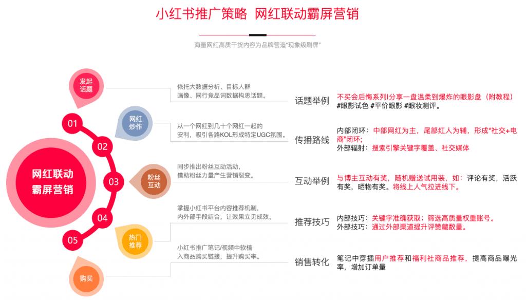 小红书推广:笔记排名,KOC种草,达人笔记,数据优化
