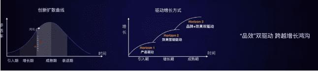 小米营销给出3招解决增长的最后一道鸿沟跨越