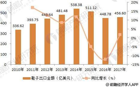 大东鞋业:一年卖出3000万双,年销售额超50亿的商业模式