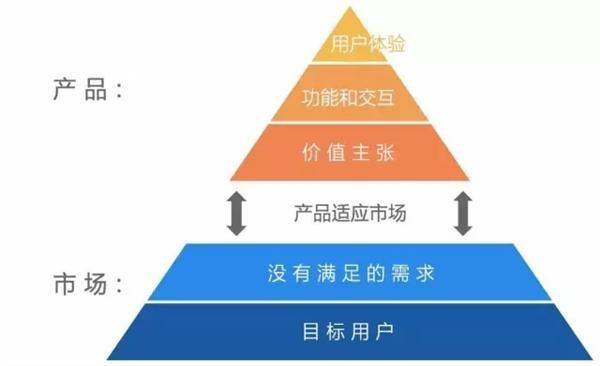 《对用户增长负责,基于MVP和PMF理论,设计三节课App的MVP》