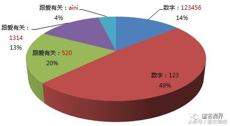 37%的密码与1314、520有关_中国人其实很看重感情