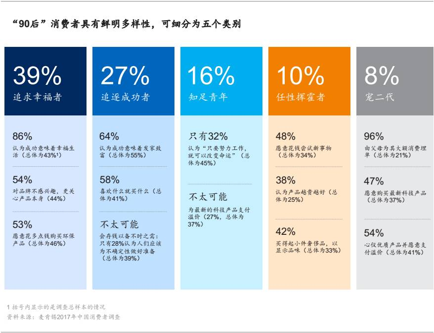 2017中国消费者调研:健康新热潮、90后的崛起等值得关注的趋势