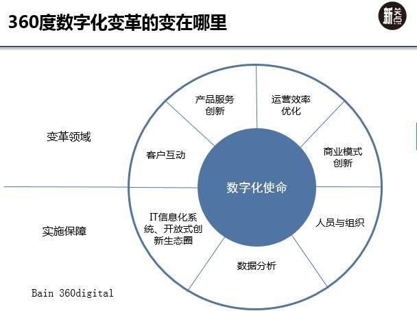 """从""""360数字化框架""""看企业数字化转型的变革重点"""