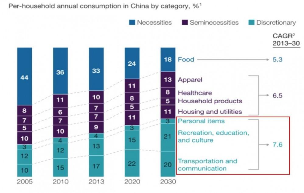 蓝湖资本胡磊:教育,一个远未被满足的消费市场