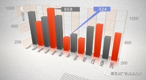 年终汇报怎么做?数据图表才是重点
