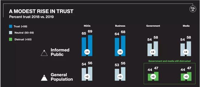 用户对新闻媒体更加信任:9张图为你揭示媒体走向