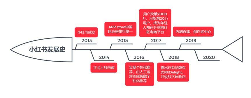 """王晖:入局直播电商,小红书商业化变现的""""特效药""""?"""