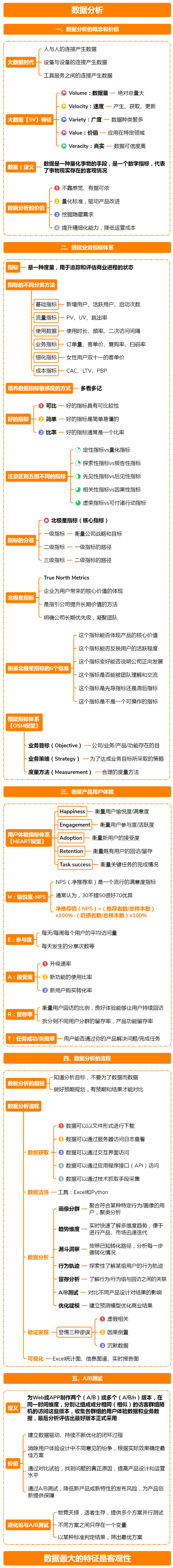 一图6角度读懂增长黑客:PMF、获客、活跃、留存、数据分析丨第2技能