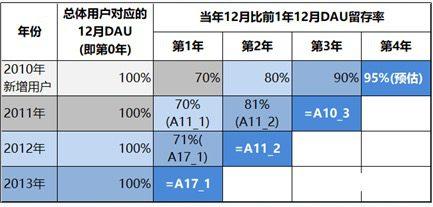 米儿mia:用户增长目标初探之DAU预估方法