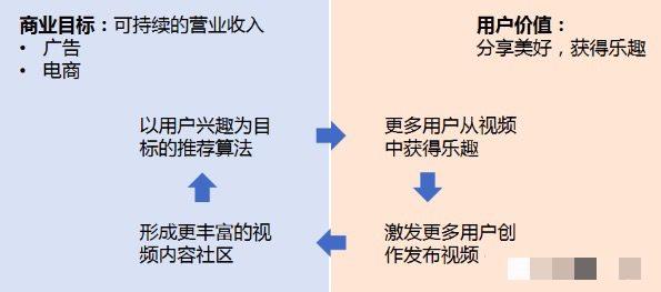 美玲s:以抖音为例详解增长黑客流程