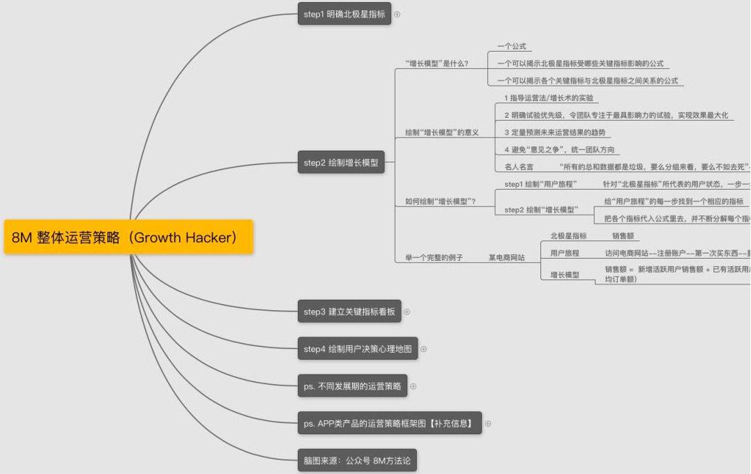 首席增长官/增长黑客/用户增长面试题(内含面试问题和答案)