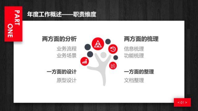 产品经理的年终述职报告|晓庄同学产品笔记
