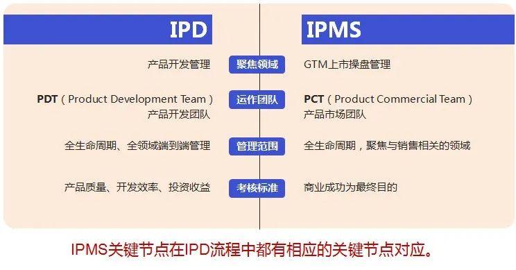 钟伟:让华为手机卖爆的营销流程——IPMS