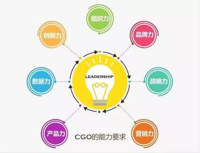 首席增长官CGO:企业如何做好增长营销,我的5点建议