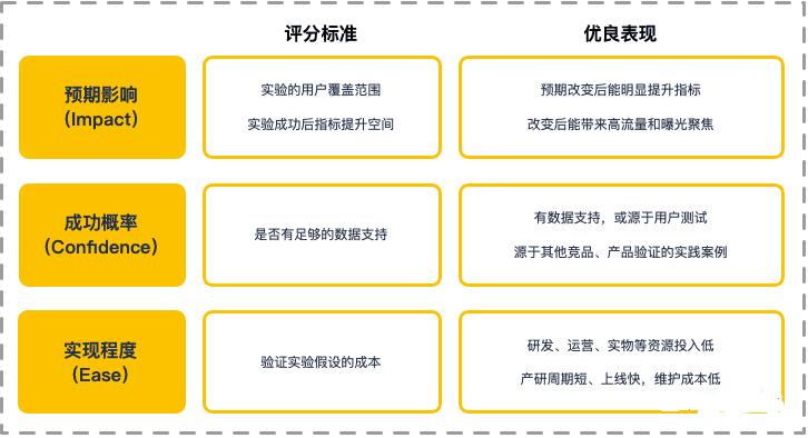 杨三季:优秀产品人必懂的增长实验流程