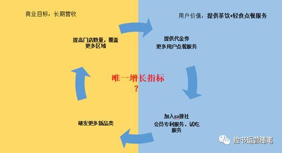 """步拆解用户增长体系(以gaga鲜语为例)"""""""