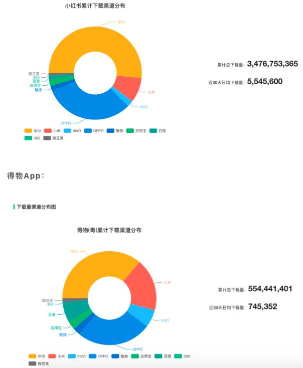 海阳:得物 VS 小红书,新时代男性消费稳压女性消费?