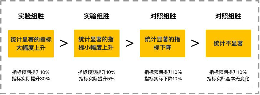杨三季:如何复盘增长策略的落地实验