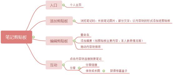 璨璨:小红书产品分析报告——干货种草?广告营销?