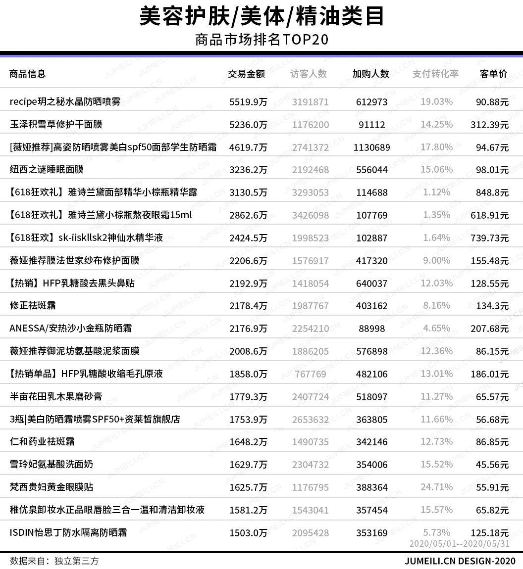娅菲:花西子完美日记领跑TOP20,这几个品类增长超5成
