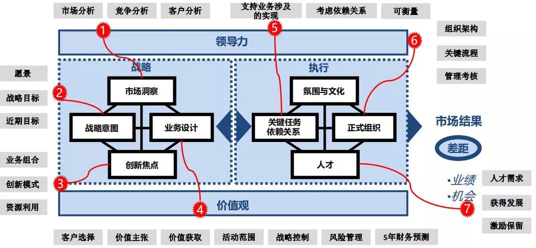 To B战略规划与营销体系的业务逻辑