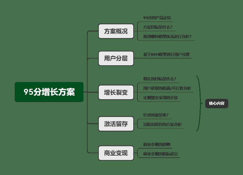 用户增长方法论:五个步骤,构建95分APP增长方案