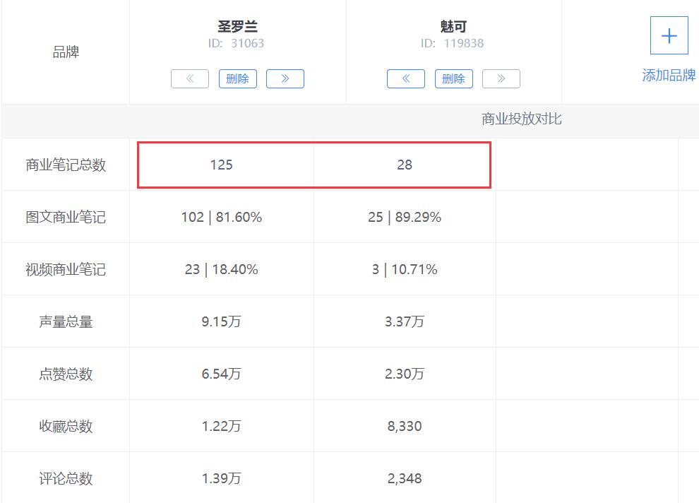 小红书品牌数据PK,小红书品牌种草营销