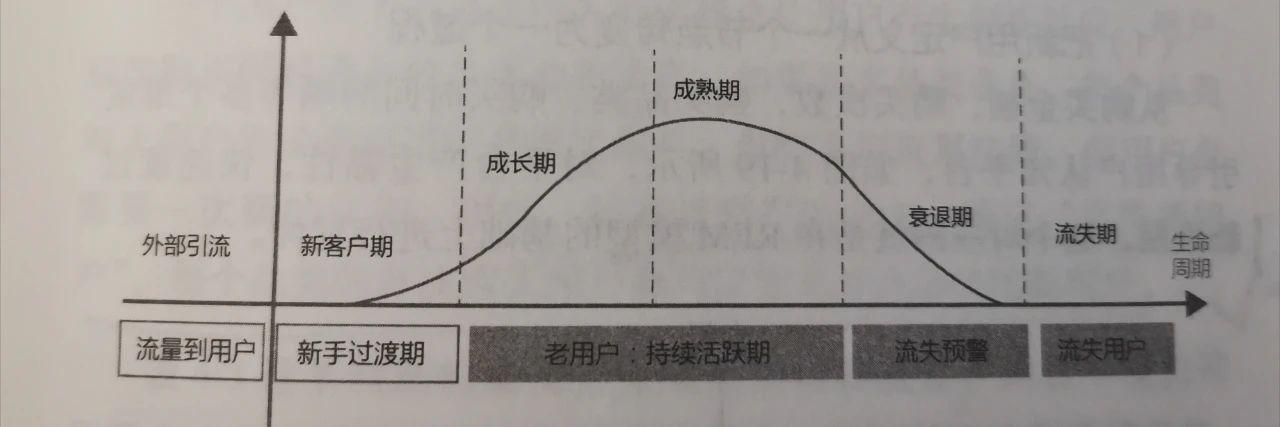 《引爆用户增长》:如何实现增长?