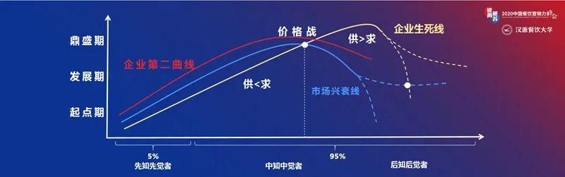 汉源东方陈新時:不确定时代餐饮的破局增长