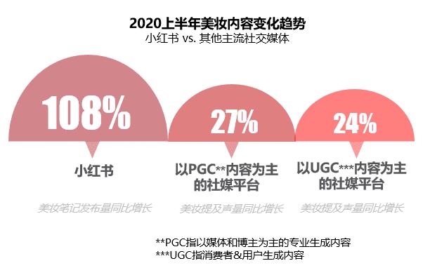 《2020小红书年中美妆洞察报告》新鲜出炉,洞察美妆行业趋势