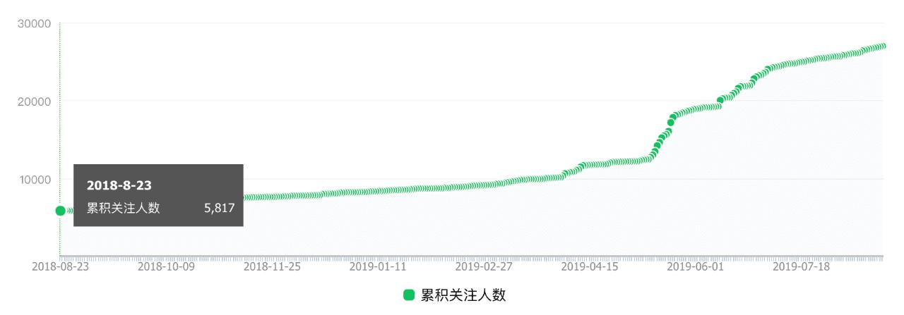 唐韧:为什么我能做到一年 97% 的用户增长率?