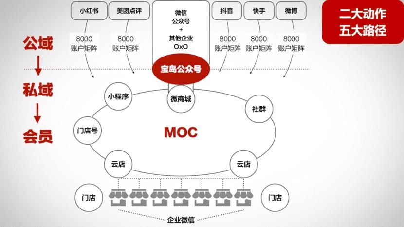 王智民:企业微信私域获客实战