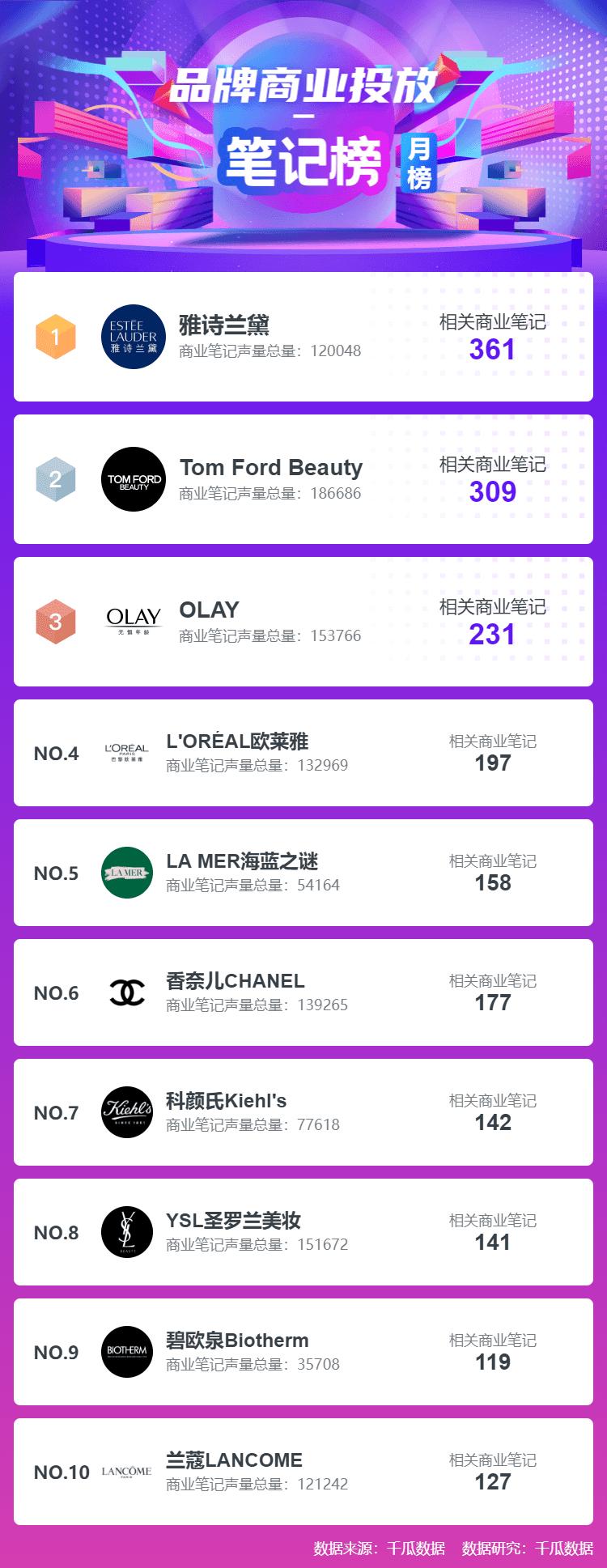小红书8月榜单!千瓜小红书品牌MCN创作者直播排行榜