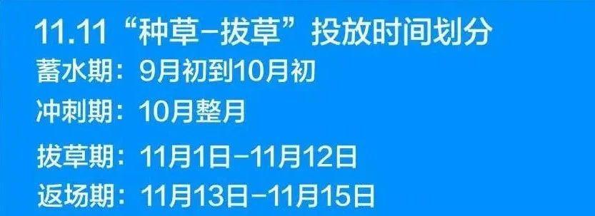 """深度解读:小红书双十一全行业品牌""""种草""""、""""拔草""""投放攻略"""