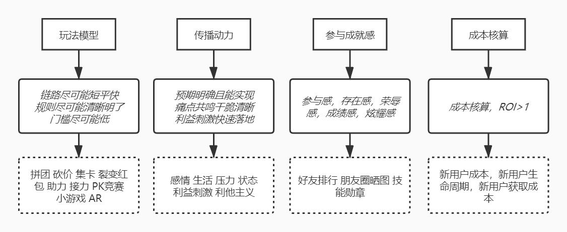 Leonjiang:增长黑客思维下的用户增长