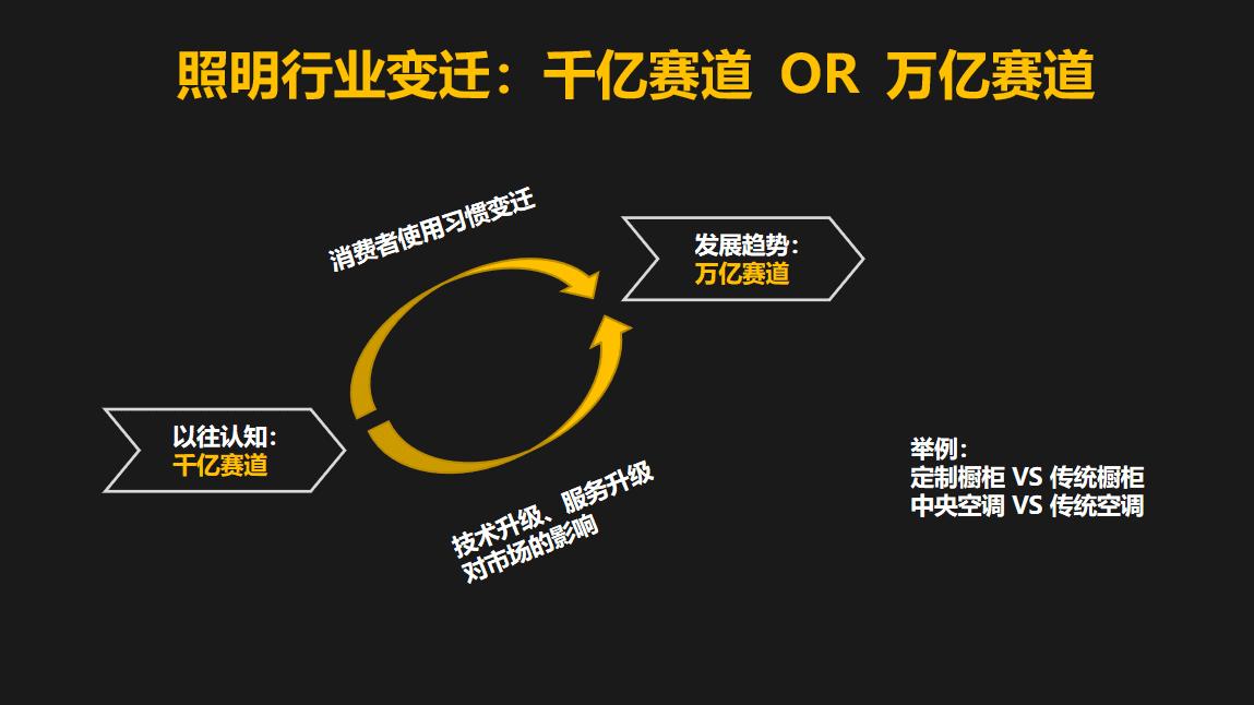 """Yeelight易来CEO姜兆宁:""""一个灯泡""""卖了3000万台,卖到100多个国家"""