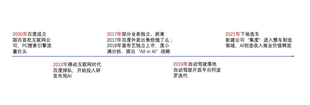 深网   拆解百度回港上市:李彦宏二次创业能否重拾往日荣光?