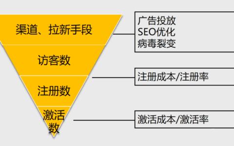 kiwi :互联网产品做用户增长,四步打造拉新闭环