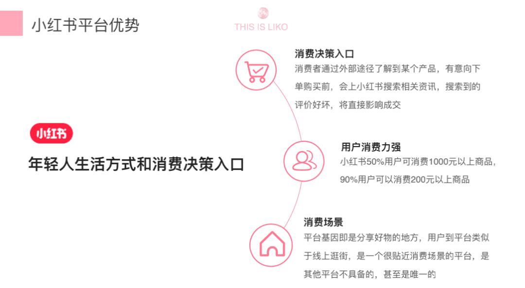 """分种草+3分营销,小红书内容营销增长策略"""""""