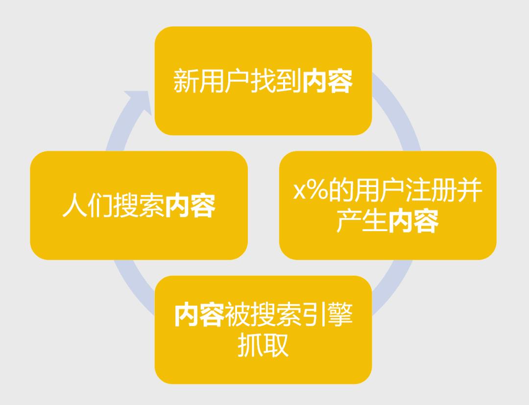 用户增长-打造产品拉新闭环