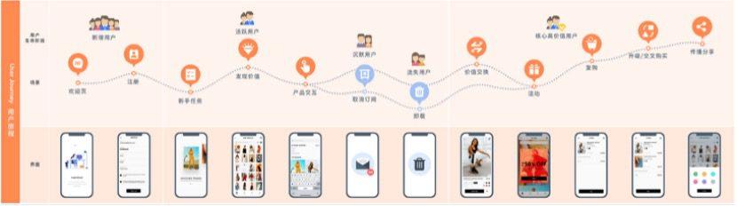 一文读懂用户成长路径运营 | 规划和管理