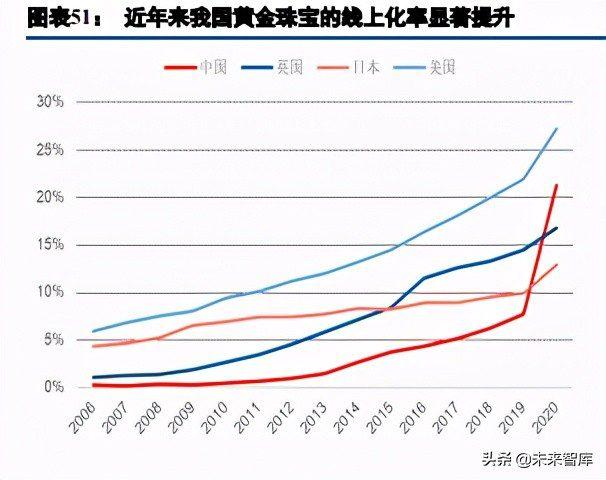 电商行业综述与展望:用户增长进入不同阶段,ARPU有望继续提升