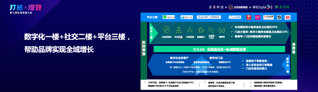 驿氪闵捷:私域营收可占4成,最大的利他是助人成长