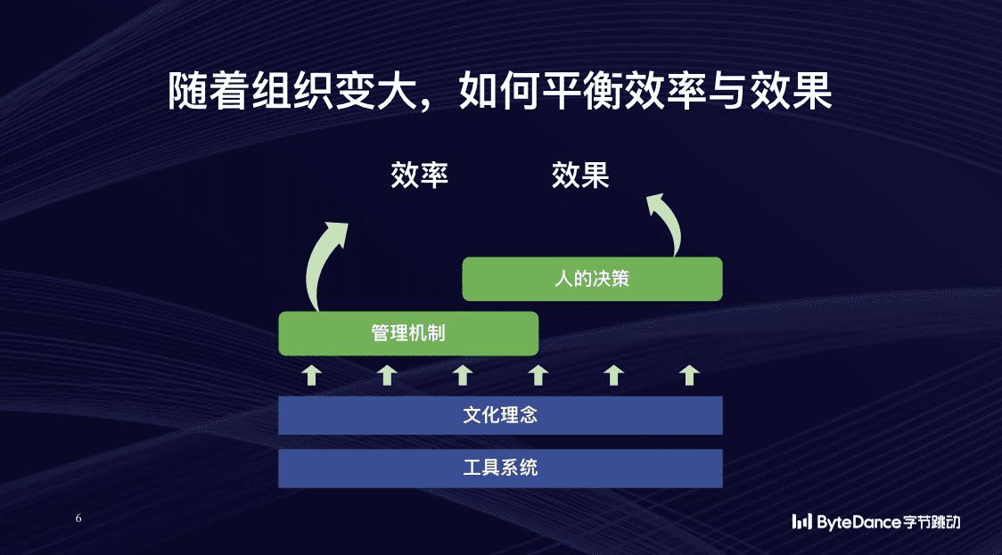 字节跳动CEO梁汝波:10万员工的组织如何保持活力