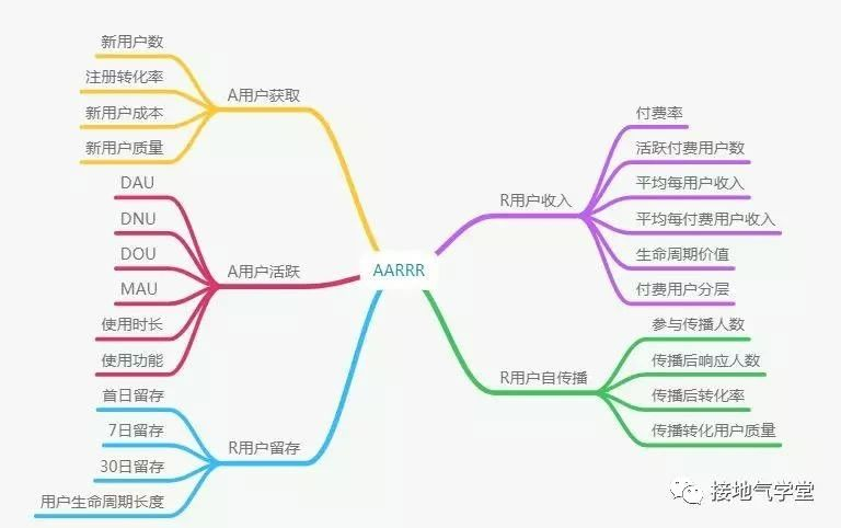 AARRR模型的使用注意事项【防坑提醒】